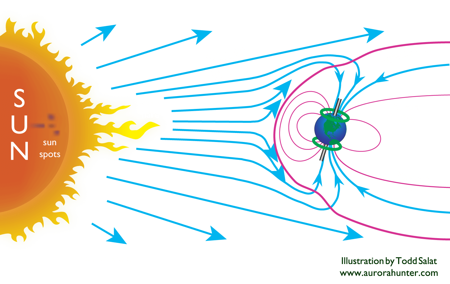 How the Auroras Form